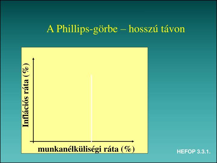 A Phillips-görbe – hosszú távon