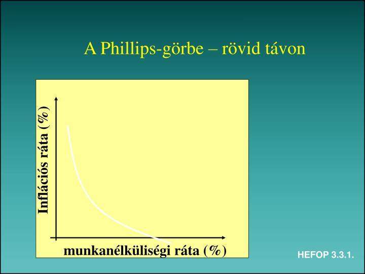 A Phillips-görbe – rövid távon