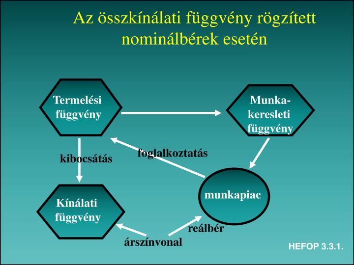 Az összkínálati függvény rögzített nominálbérek esetén