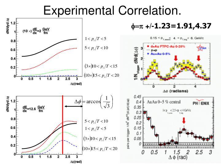 Experimental Correlation.