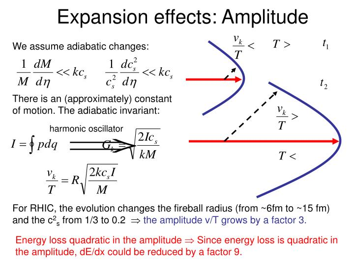 Expansion effects: Amplitude