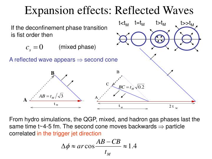Expansion effects: Reflected Waves
