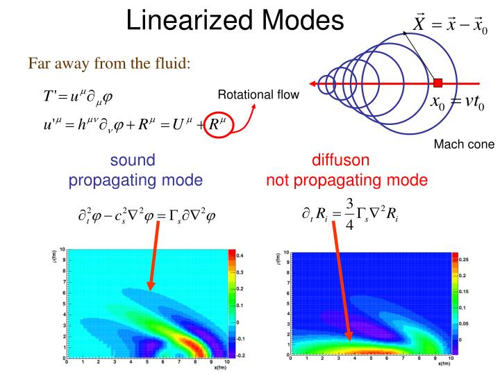 Linearized Modes