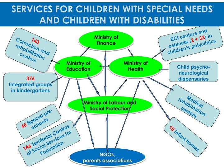 SERVICES FOR CHILDREN WITH SPECIAL NEEDS AND CHILDREN WITH DISABILITIES