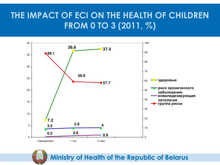 THE IMPACT OF ECI ON THE HEALTH OF CHILDREN FROM 0 TO 3