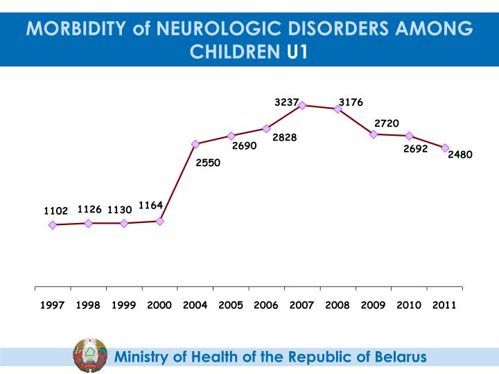 MORBIDITY of NEUROLOGIC DISORDERS AMONG CHILDREN
