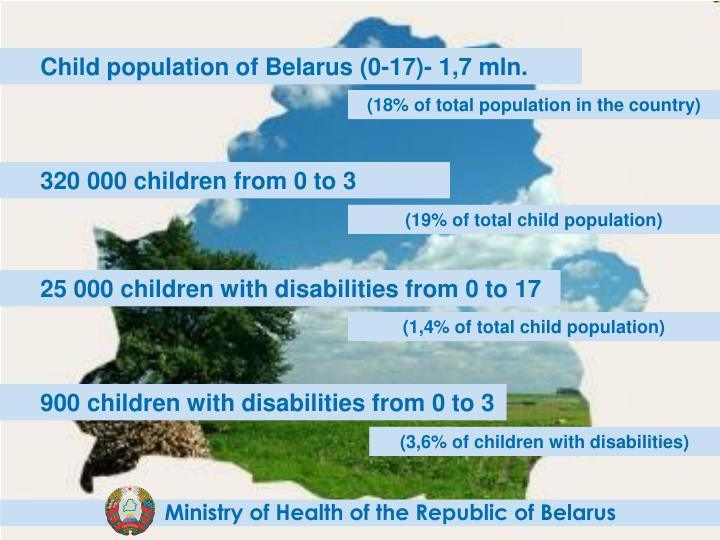 Child population of Belarus (