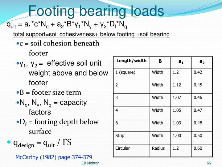 Footing bearing loads