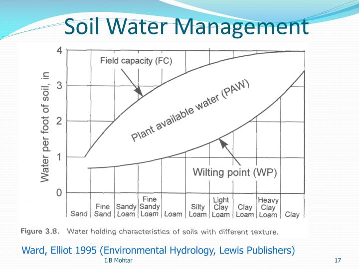 Soil Water Management