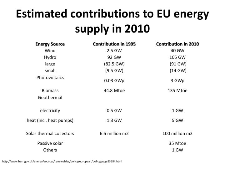 Estimated contributions to EU energy supply in 2010