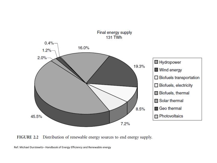 Ref: Michael Durstewitz– Handbook of Energy Efficiency and Renewable energy