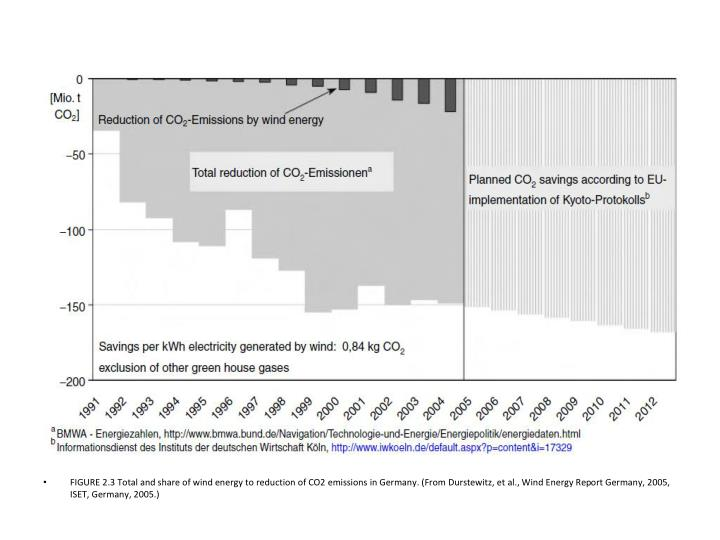 FIGURE 2.3 Total and share of wind energy to reduction of CO2 emissions in Germany. (From Durstewitz, et al., Wind Energy Report Germany, 2005, ISET, Germany, 2005.)