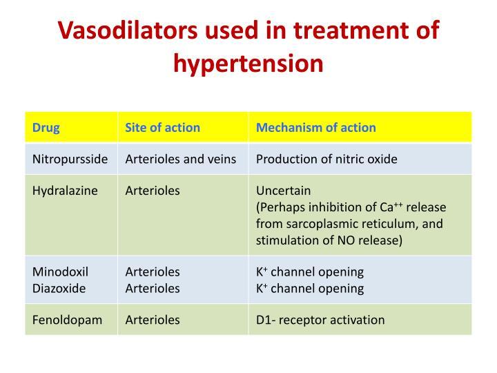 Vasodilators used in treatment of hypertension