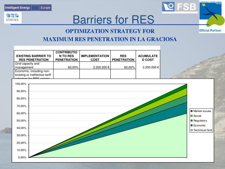 Barriers for RES