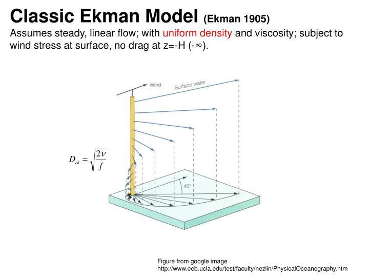 Classic Ekman Model