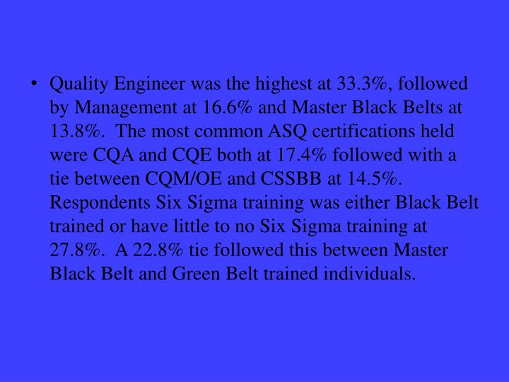 Quality Engineer was the highest at 33.3%, followed by Management at 16.6% and Master Black Belts at 13.8%.  The most common ASQ certifications held were CQA and CQE both at 17.4% followed with a tie between CQM/OE and CSSBB at 14.5%.  Respondents Six Sigma training was either Black Belt trained or have little to no Six Sigma training at 27.8%.  A 22.8% tie followed this between Master Black Belt and Green Belt trained individuals.