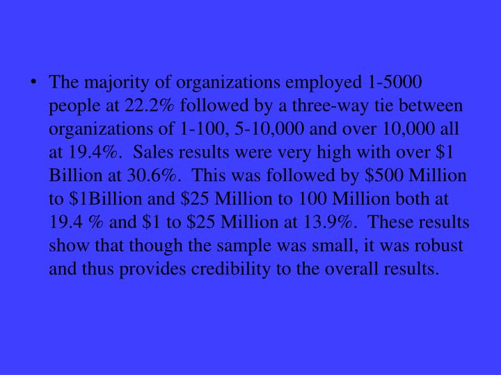 The majority of organizations employed 1-5000 people at 22.2% followed by a three-way tie between organizations of 1-100, 5-10,000 and over 10,000 all at 19.4%.  Sales results were very high with over $1 Billion at 30.6%.  This was followed by $500 Million to $1Billion and $25 Million to 100 Million both at 19.4 % and $1 to $25 Million at 13.9%.  These results show that though the sample was small, it was robust and thus provides credibility to the overall results.