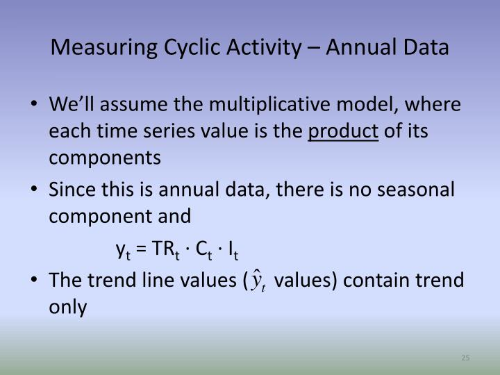 Measuring Cyclic Activity – Annual Data