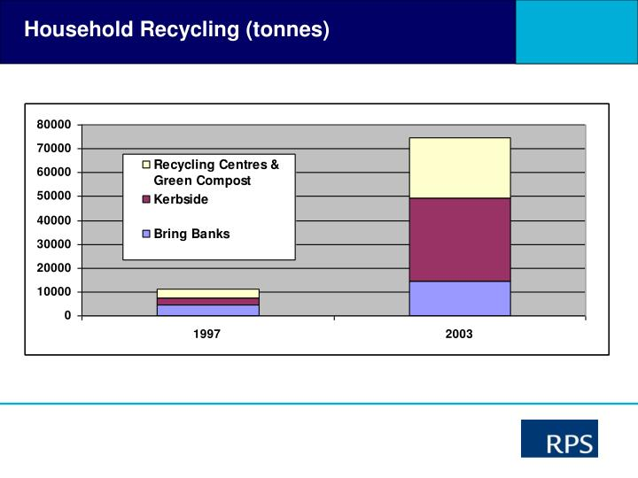 Household Recycling (tonnes)