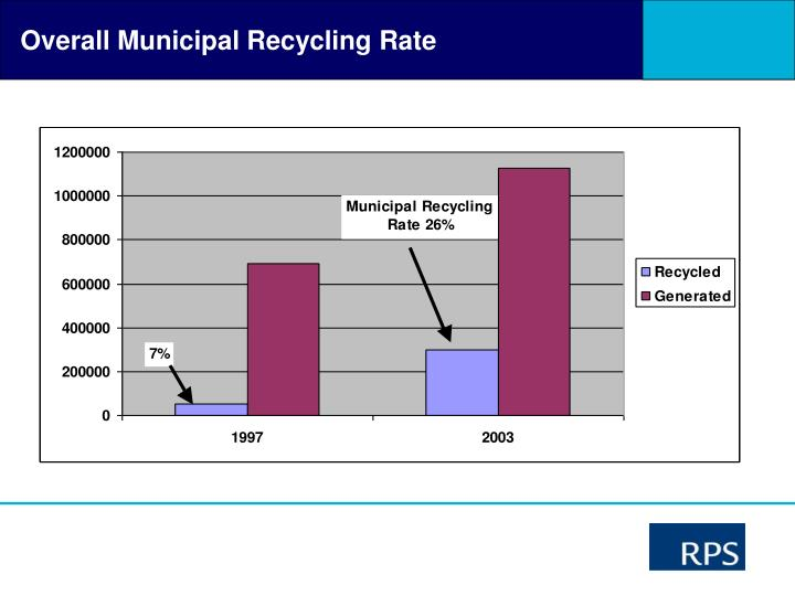 Overall Municipal Recycling Rate