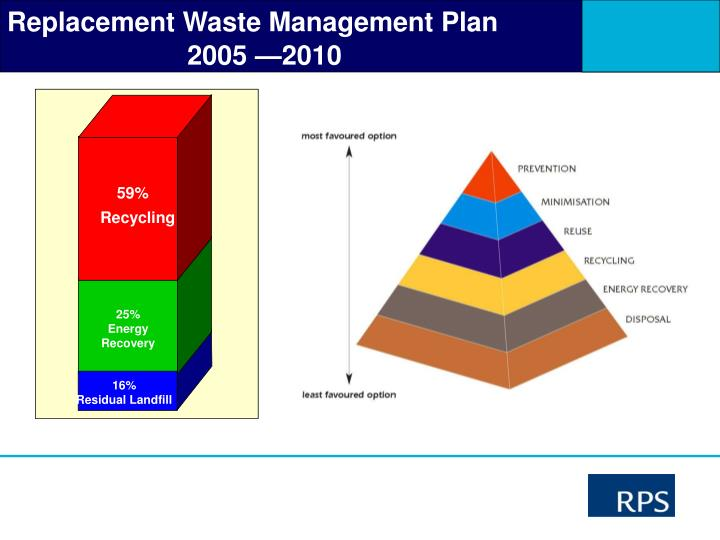 Replacement Waste Management Plan