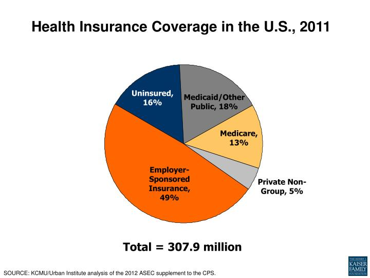 Health Insurance Coverage in the U.S., 2011