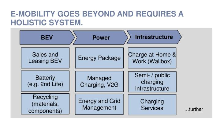 E-MOBILITY GOES BEYOND AND REQUIRES A HOLISTIC SYSTEM.