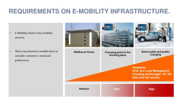 REQUIREMENTS ON E-MOBILITY INFRASTRUCTURE.