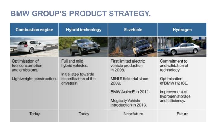 BMW GROUP'S PRODUCT STRATEGY.