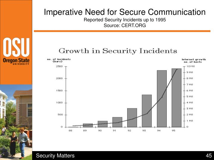 Imperative Need for Secure Communication