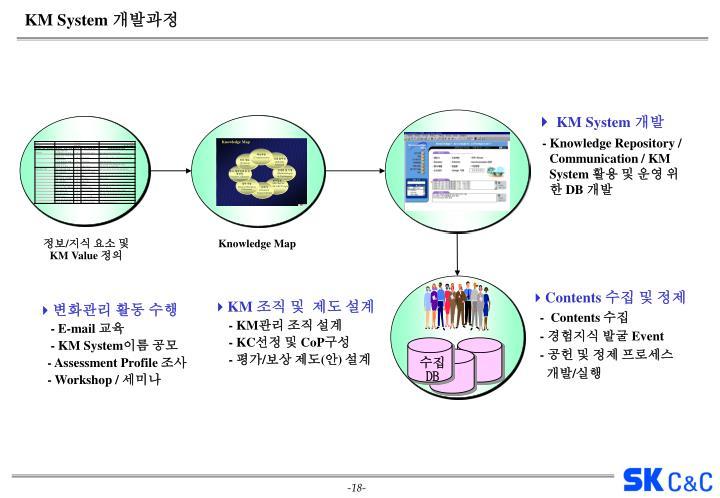 KM System