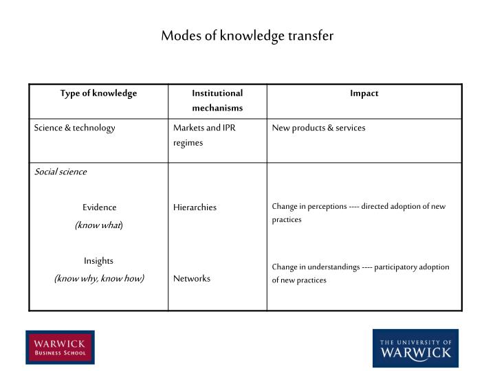 Modes of knowledge transfer