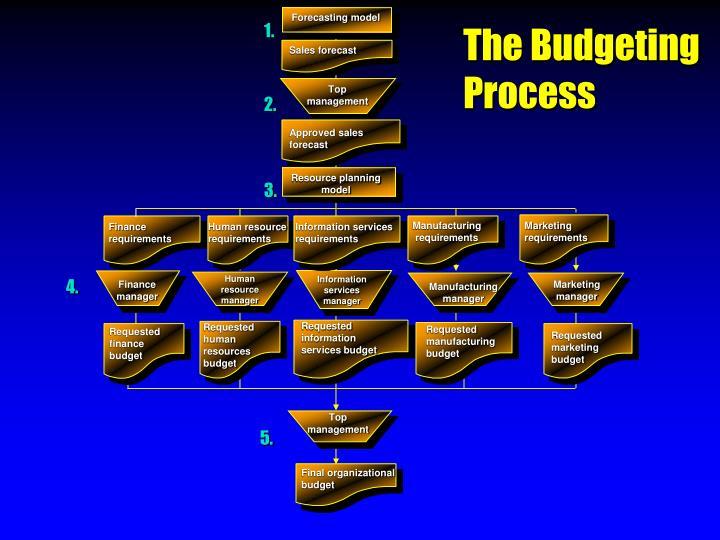 Forecasting model
