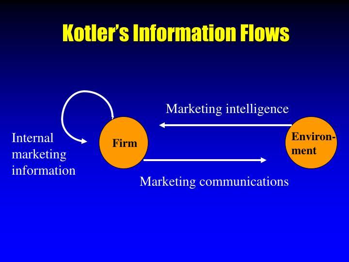 Kotler's Information Flows