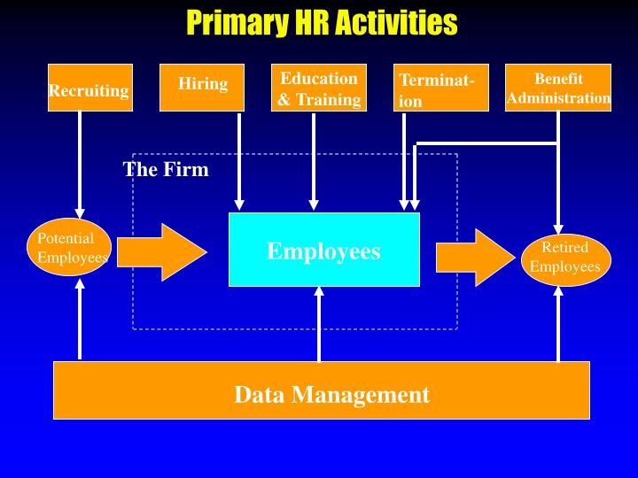 Primary HR Activities