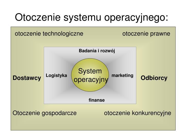 Otoczenie systemu operacyjnego: