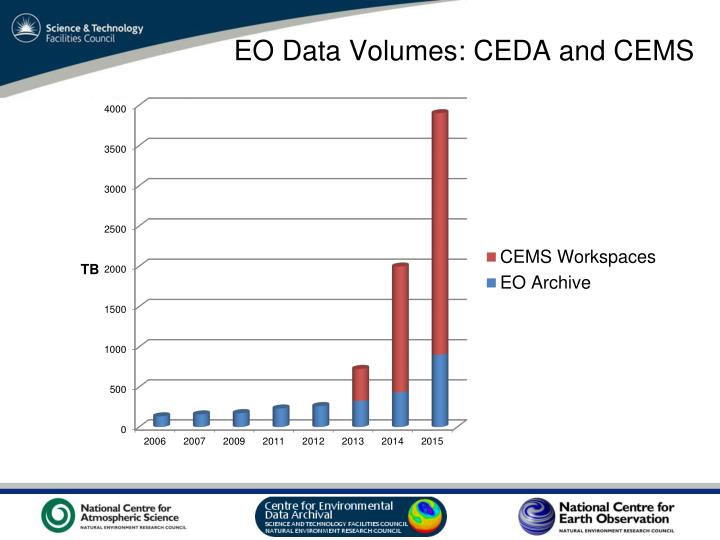 EO Data Volumes: CEDA and CEMS