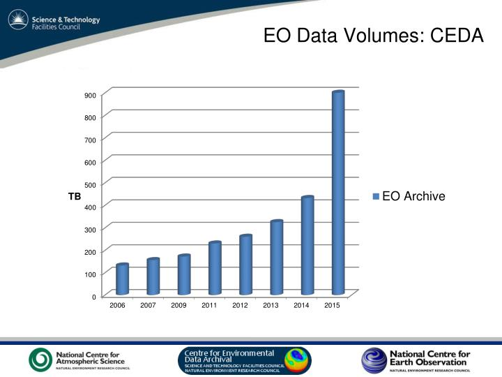 EO Data Volumes: CEDA
