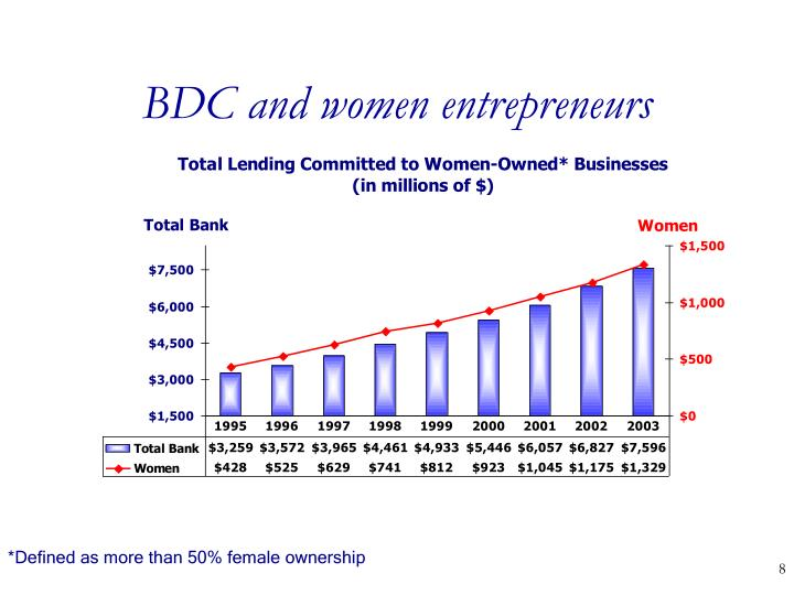 BDC and women entrepreneurs