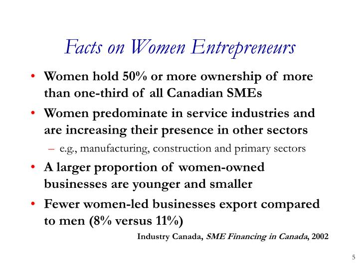 Facts on Women Entrepreneurs
