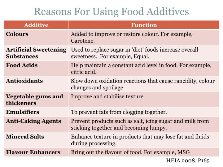 List Of Food Additives And Their Functions