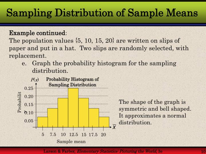 Probability Histogram of Sampling Distribution