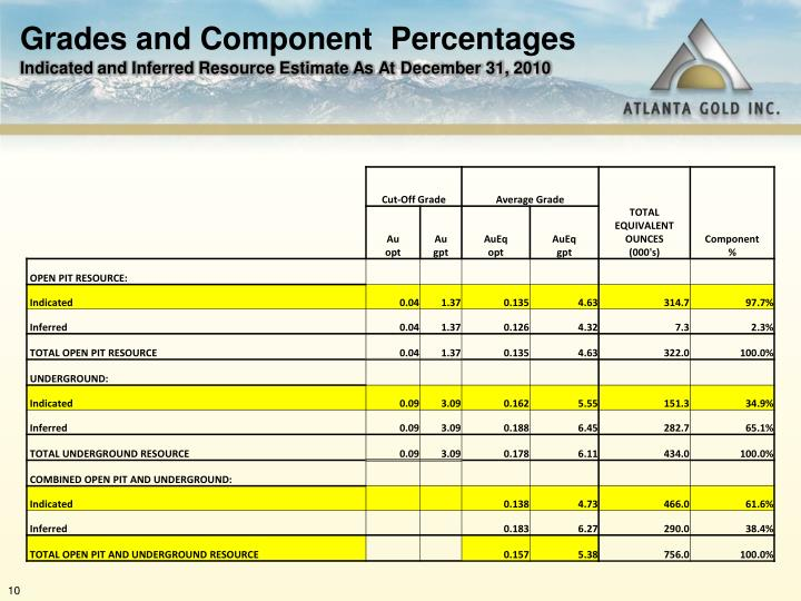 Grades and Component  Percentages