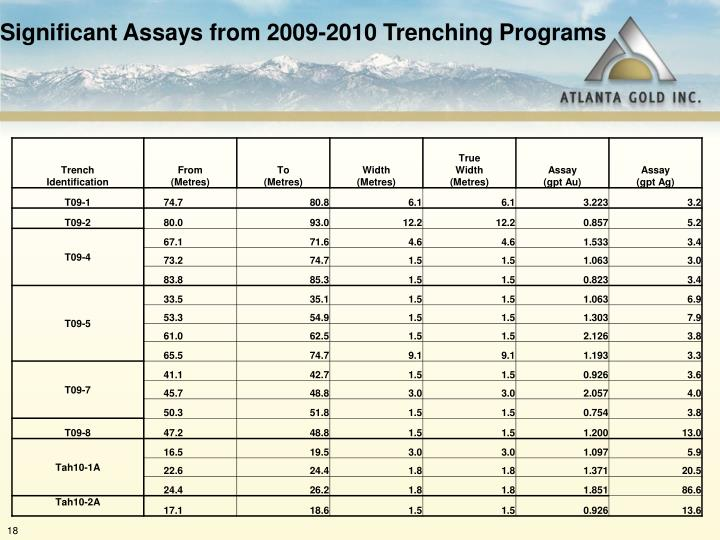 Significant Assays from 2009-2010 Trenching Programs