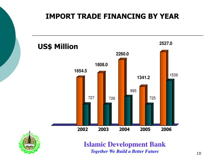 IMPORT TRADE FINANCING BY YEAR