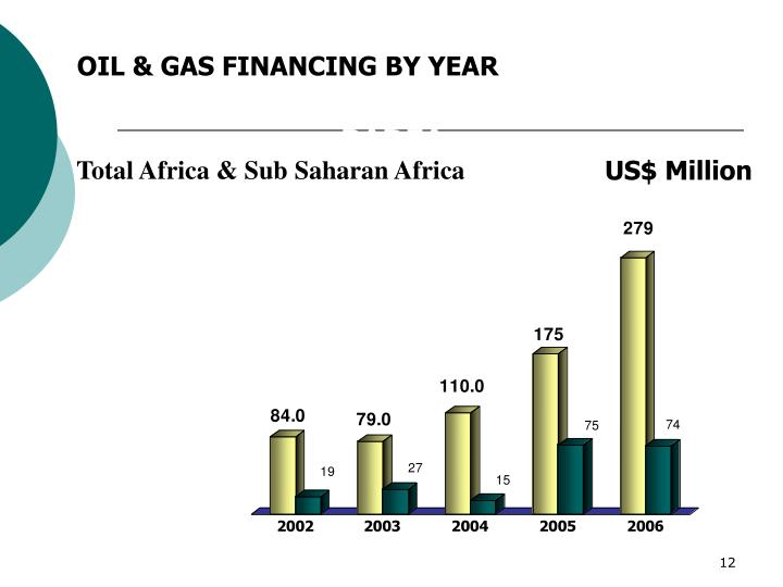 OIL & GAS FINANCING BY YEAR