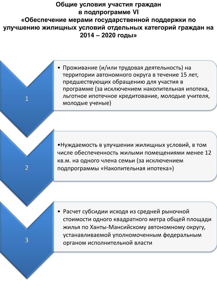 Общие условия участия граждан