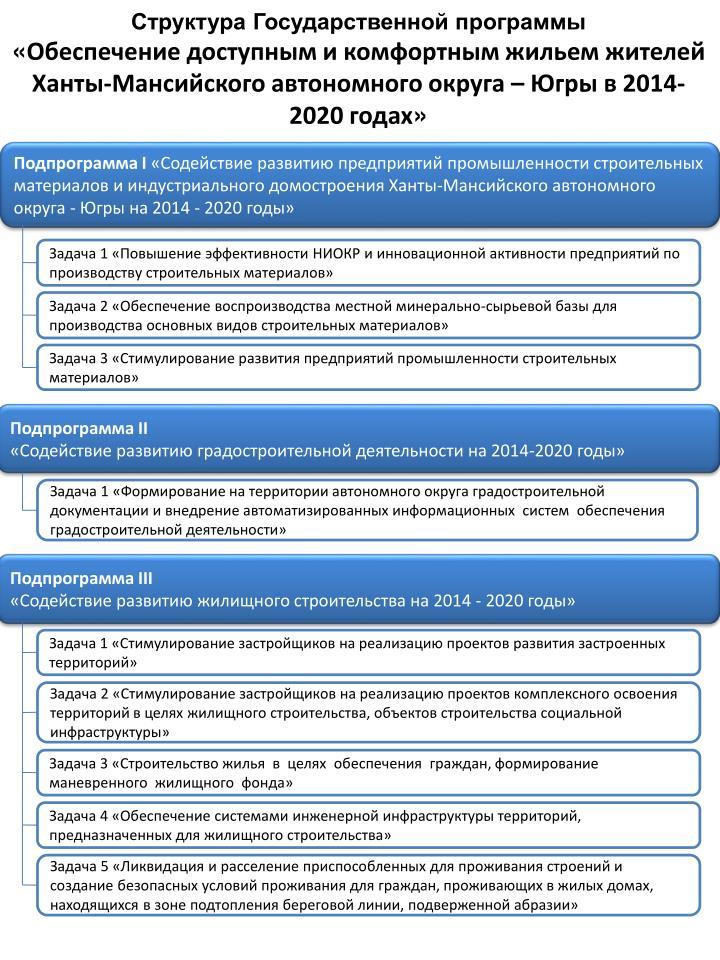 Структура Государственной программы