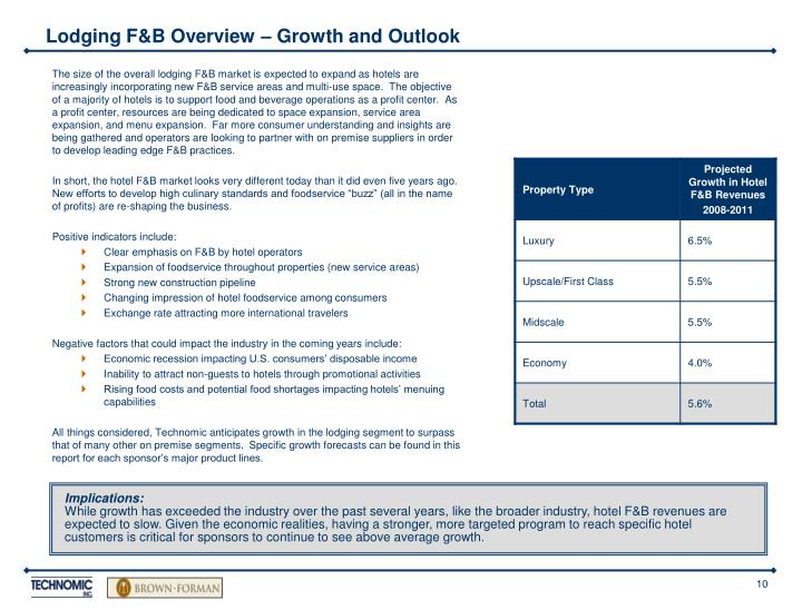 Lodging F&B Overview – Growth and Outlook