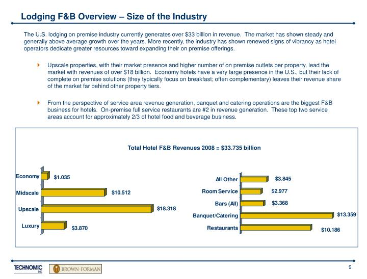 Lodging F&B Overview – Size of the Industry